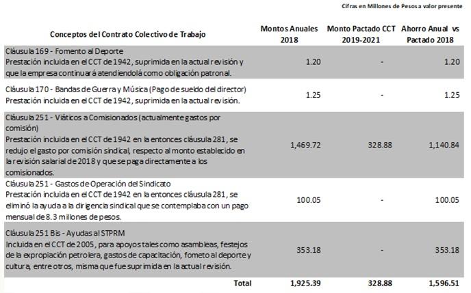 tabla CCT 2019-2021.jpg